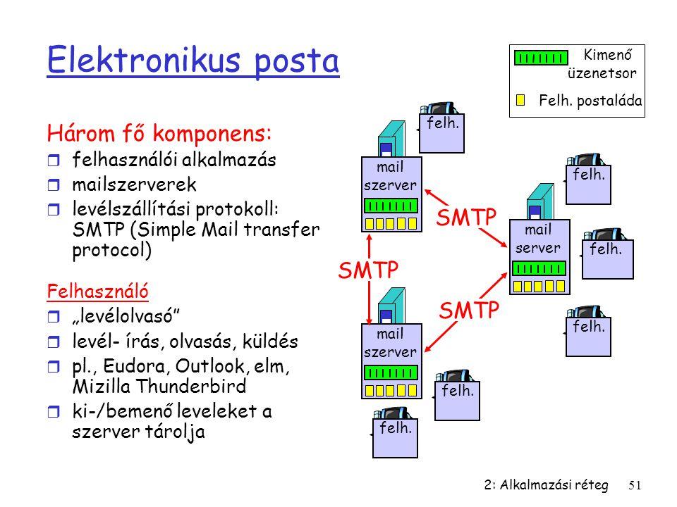 Elektronikus posta Három fő komponens: SMTP SMTP SMTP