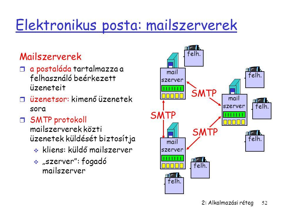 Elektronikus posta: mailszerverek