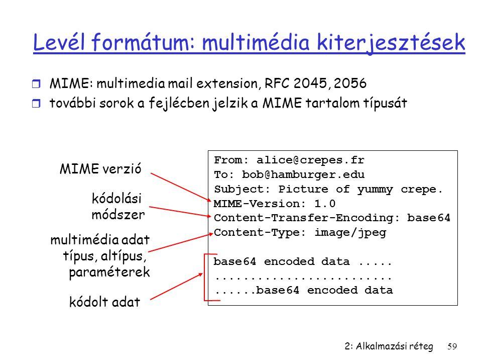 Levél formátum: multimédia kiterjesztések