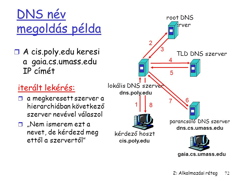 parancsoló DNS szerver