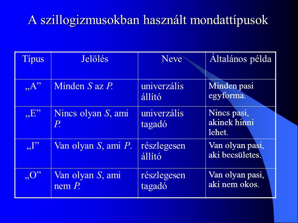 A szillogizmusokban használt mondattípusok