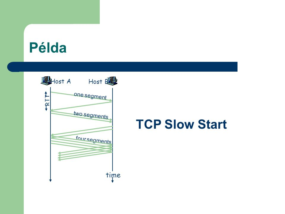 Példa TCP Slow Start time Host A Host B one segment RTT two segments