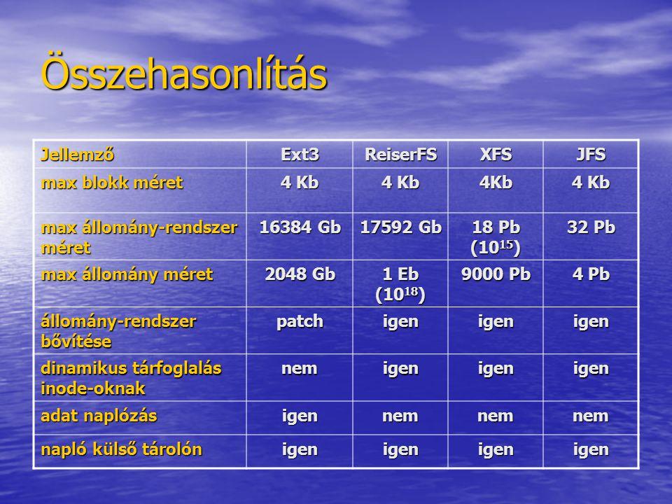 Összehasonlítás Jellemző Ext3 ReiserFS XFS JFS max blokk méret 4 Kb