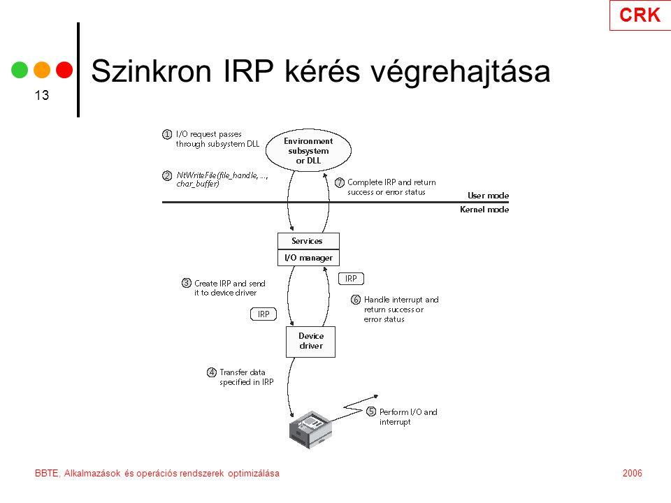Szinkron IRP kérés végrehajtása
