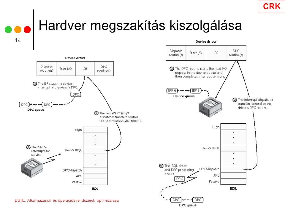 Hardver megszakítás kiszolgálása