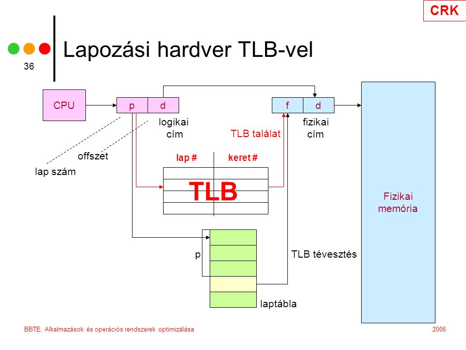 Lapozási hardver TLB-vel