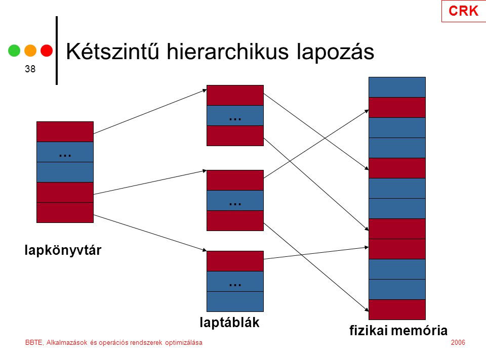 Kétszintű hierarchikus lapozás