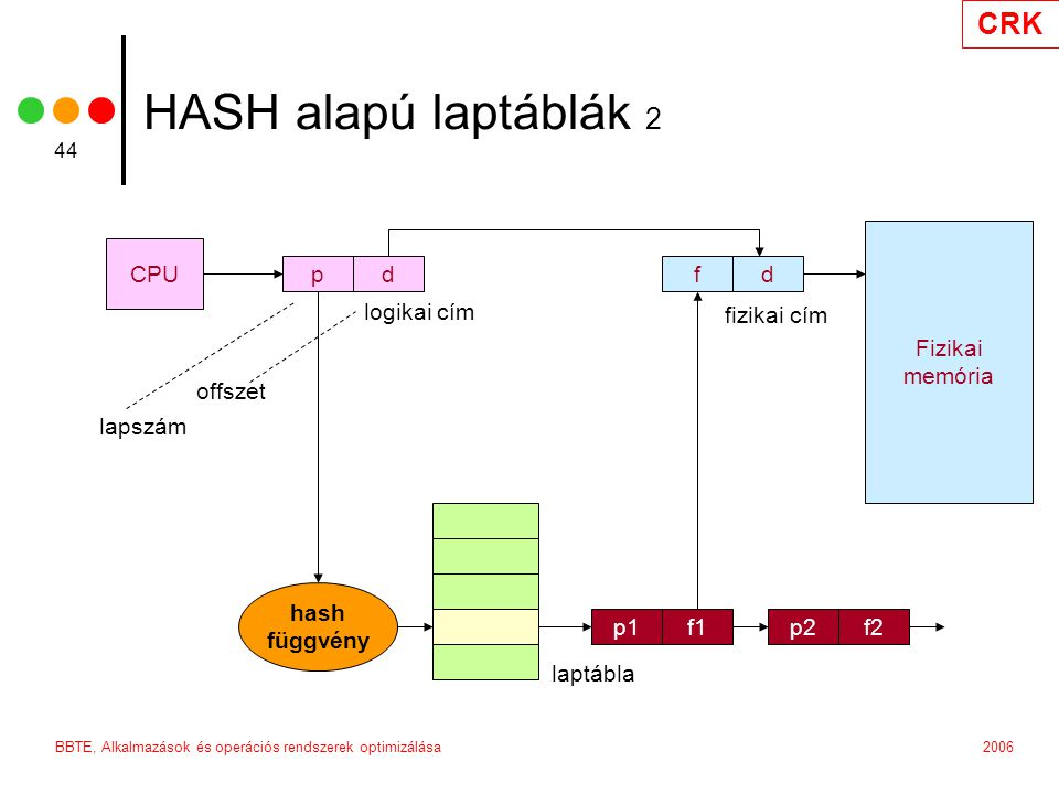 HASH alapú laptáblák 2 Fizikai memória CPU p d f d logikai cím