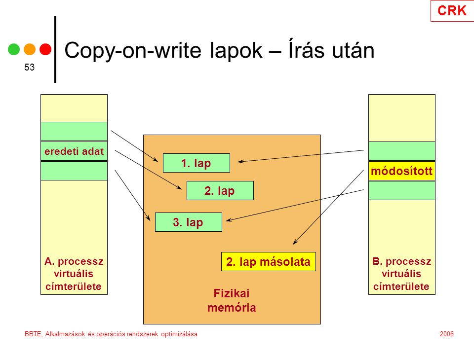 Copy-on-write lapok – Írás után