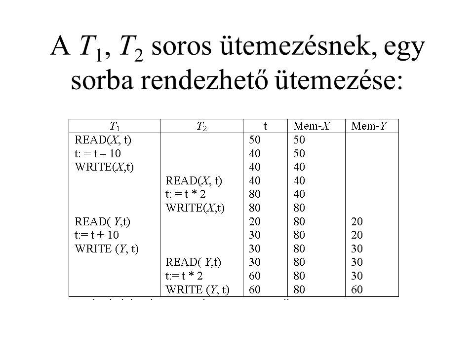 A T1, T2 soros ütemezésnek, egy sorba rendezhető ütemezése: