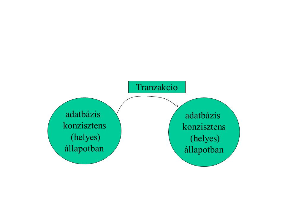 Tranzakcio adatbázis konzisztens (helyes) állapotban adatbázis konzisztens (helyes) állapotban