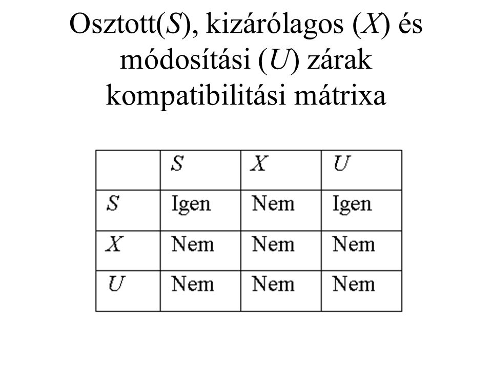 Osztott(S), kizárólagos (X) és módosítási (U) zárak kompatibilitási mátrixa