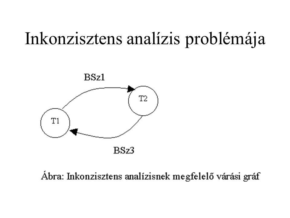 Inkonzisztens analízis problémája