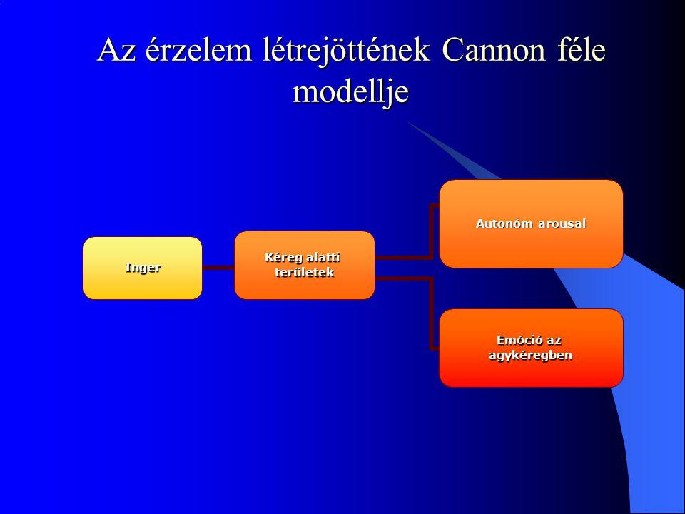 Az érzelem létrejöttének Cannon féle modellje