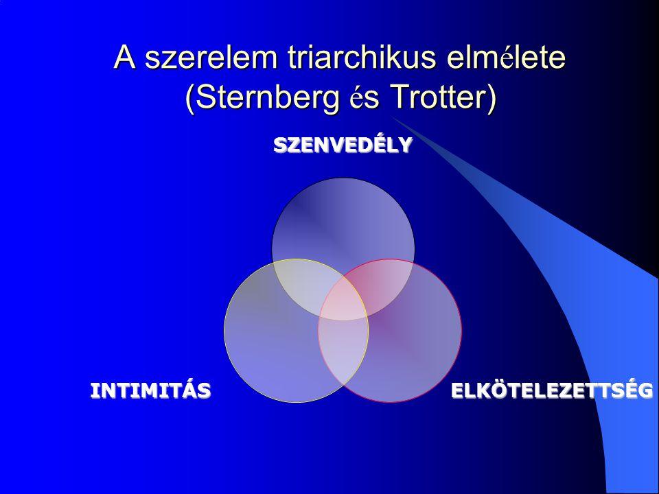 A szerelem triarchikus elmélete (Sternberg és Trotter)