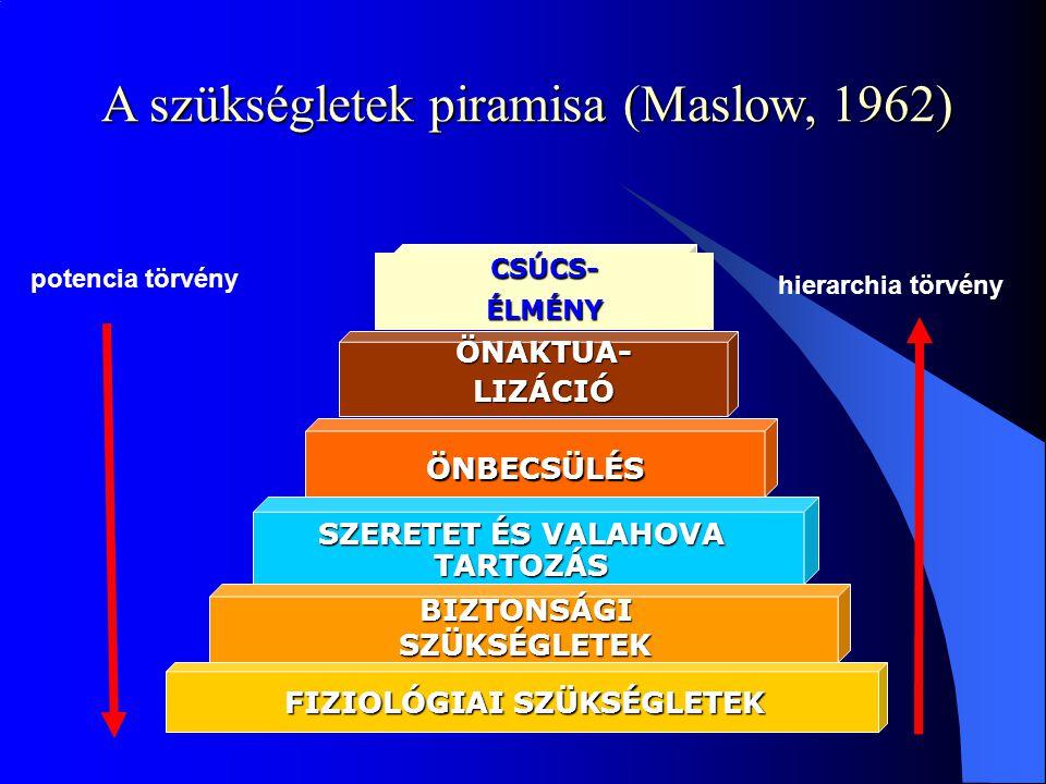 A szükségletek piramisa (Maslow, 1962)