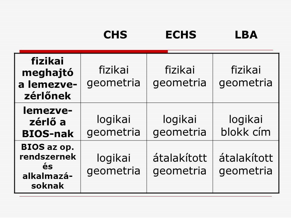 átalakított geometria