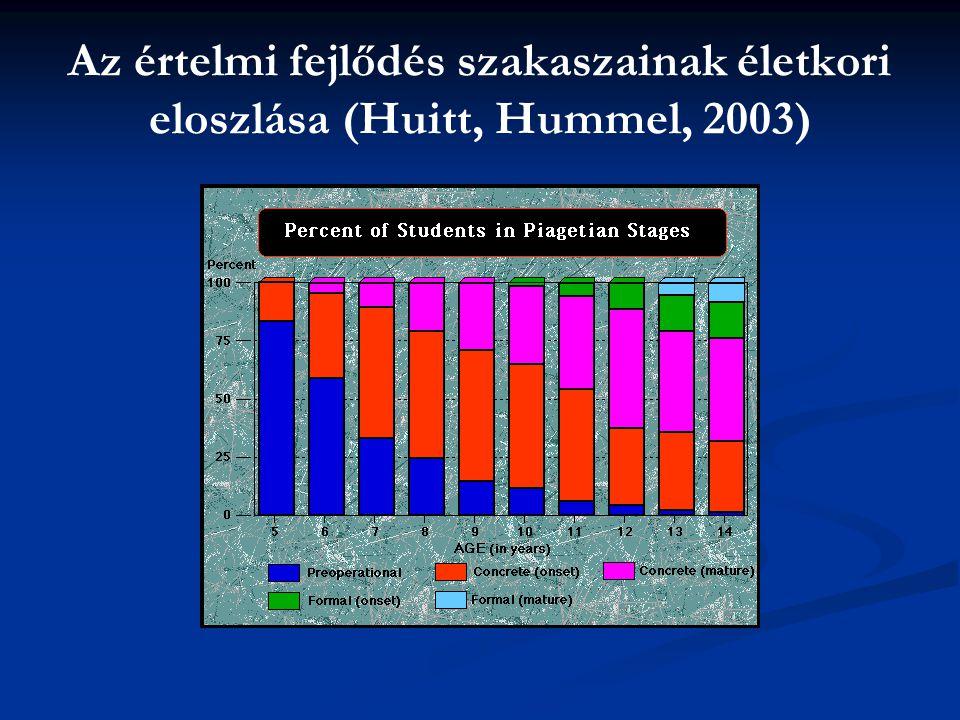 Az értelmi fejlődés szakaszainak életkori eloszlása (Huitt, Hummel, 2003)