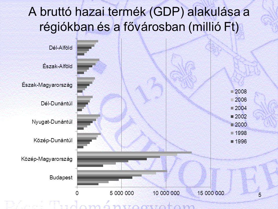 A bruttó hazai termék (GDP) alakulása a régiókban és a fővárosban (millió Ft)