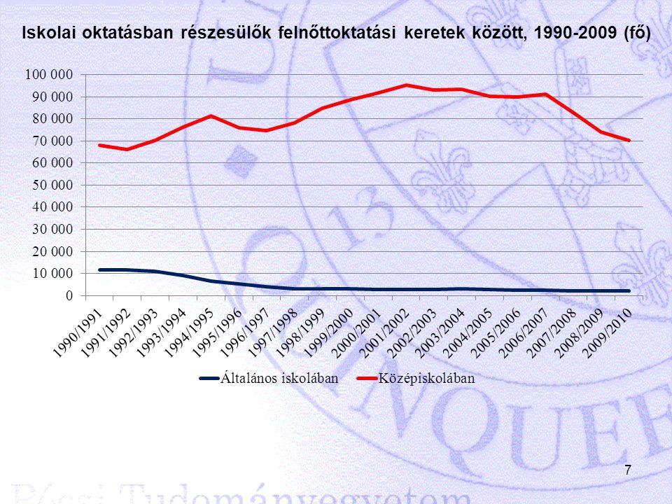 Iskolai oktatásban részesülők felnőttoktatási keretek között, 1990-2009 (fő)