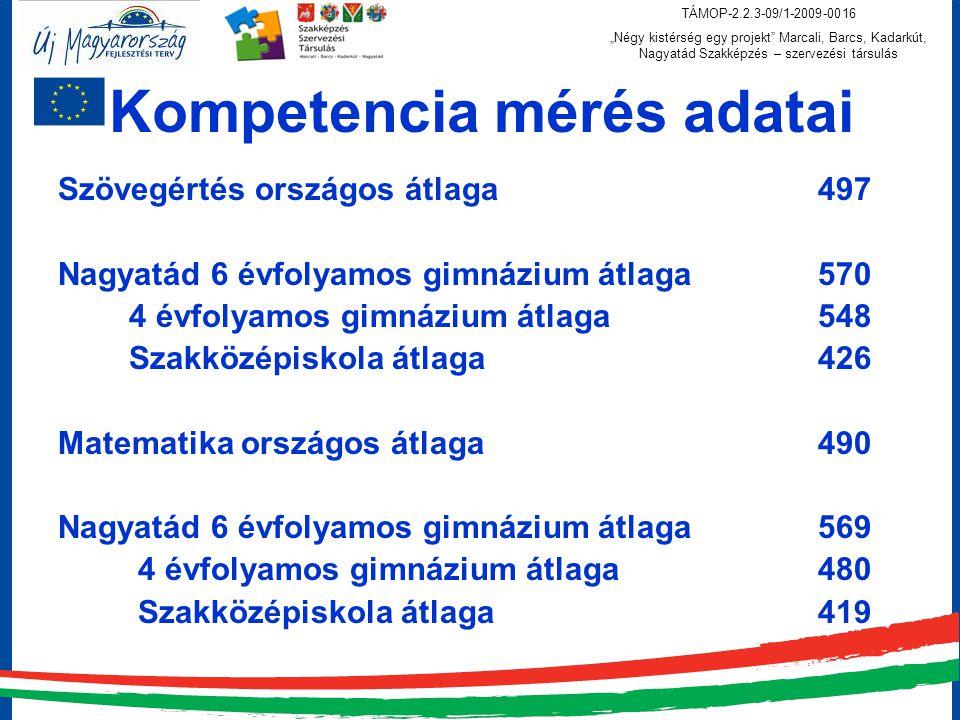 Kompetencia mérés adatai