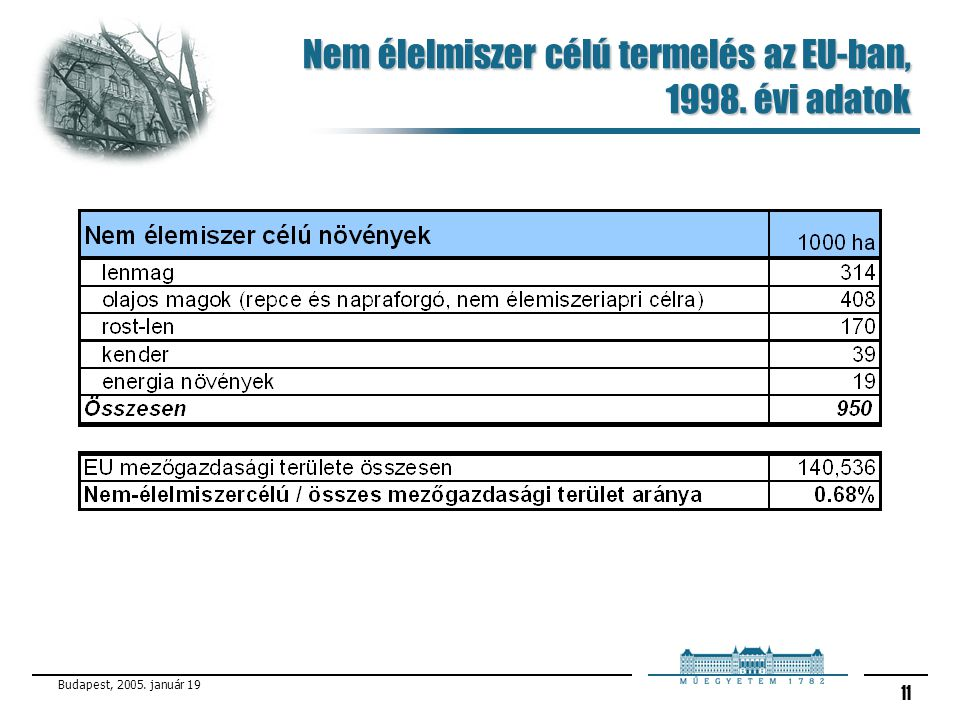 Nem élelmiszer célú termelés az EU-ban, 1998. évi adatok