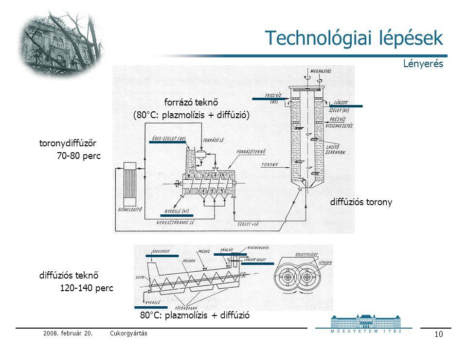 Technológiai lépések Lényerés forrázó teknő
