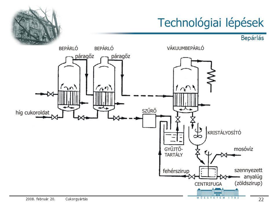 Technológiai lépések Bepárlás 2008. február 20. Cukorgyártás
