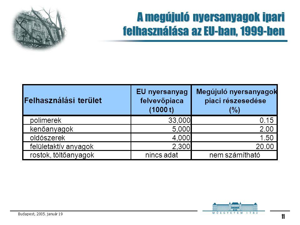 A megújuló nyersanyagok ipari felhasználása az EU-ban, 1999-ben