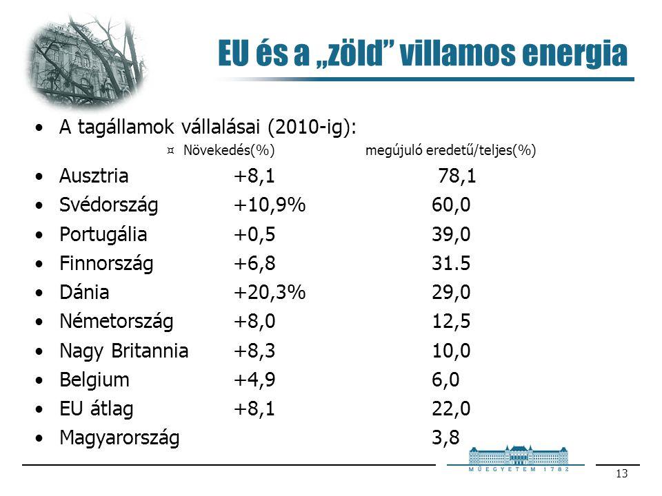 """EU és a """"zöld villamos energia"""