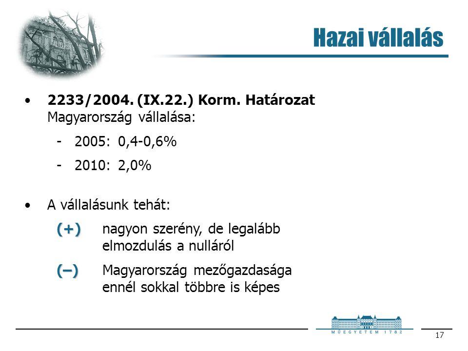 Hazai vállalás 2233/2004. (IX.22.) Korm. Határozat Magyarország vállalása: 2005: 0,4-0,6% 2010: 2,0%
