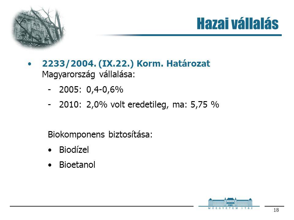 Hazai vállalás 2233/2004. (IX.22.) Korm. Határozat Magyarország vállalása: 2005: 0,4-0,6% 2010: 2,0% volt eredetileg, ma: 5,75 %