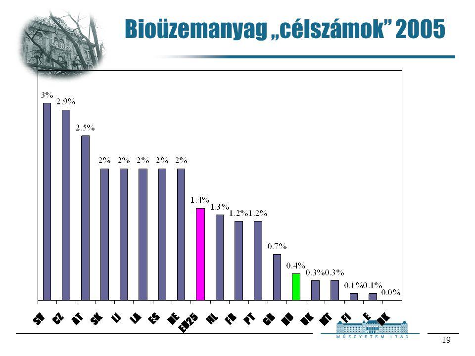 """Bioüzemanyag """"célszámok 2005"""