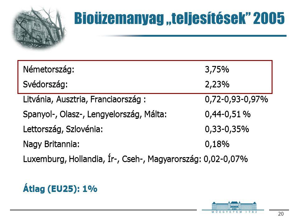 "Bioüzemanyag ""teljesítések 2005"