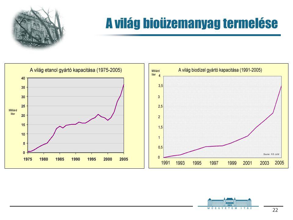 A világ bioüzemanyag termelése