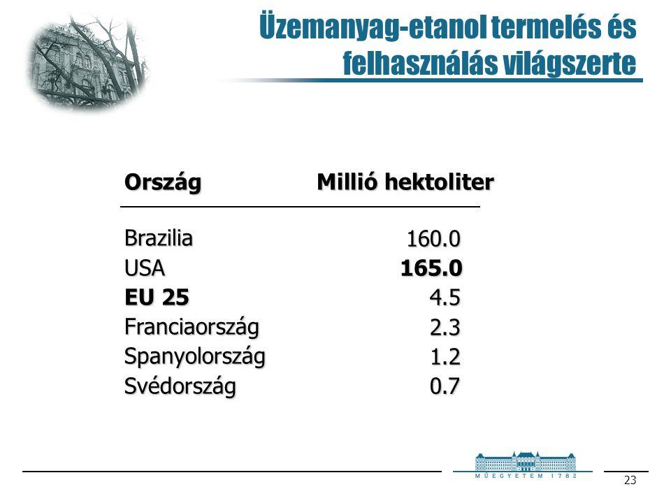 Üzemanyag-etanol termelés és felhasználás világszerte