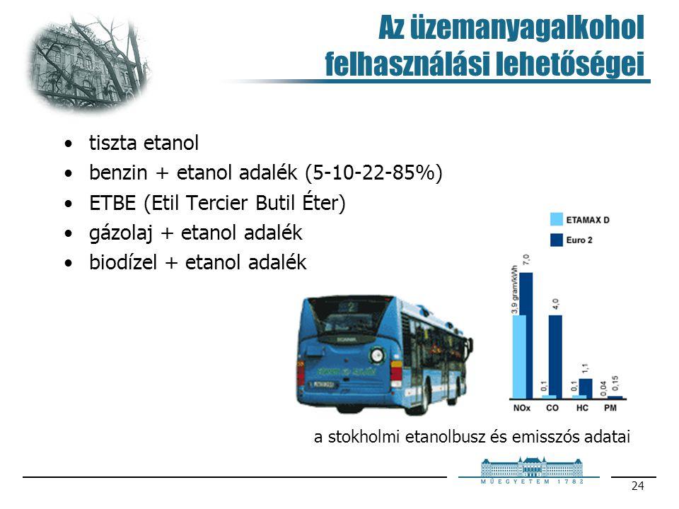 Az üzemanyagalkohol felhasználási lehetőségei