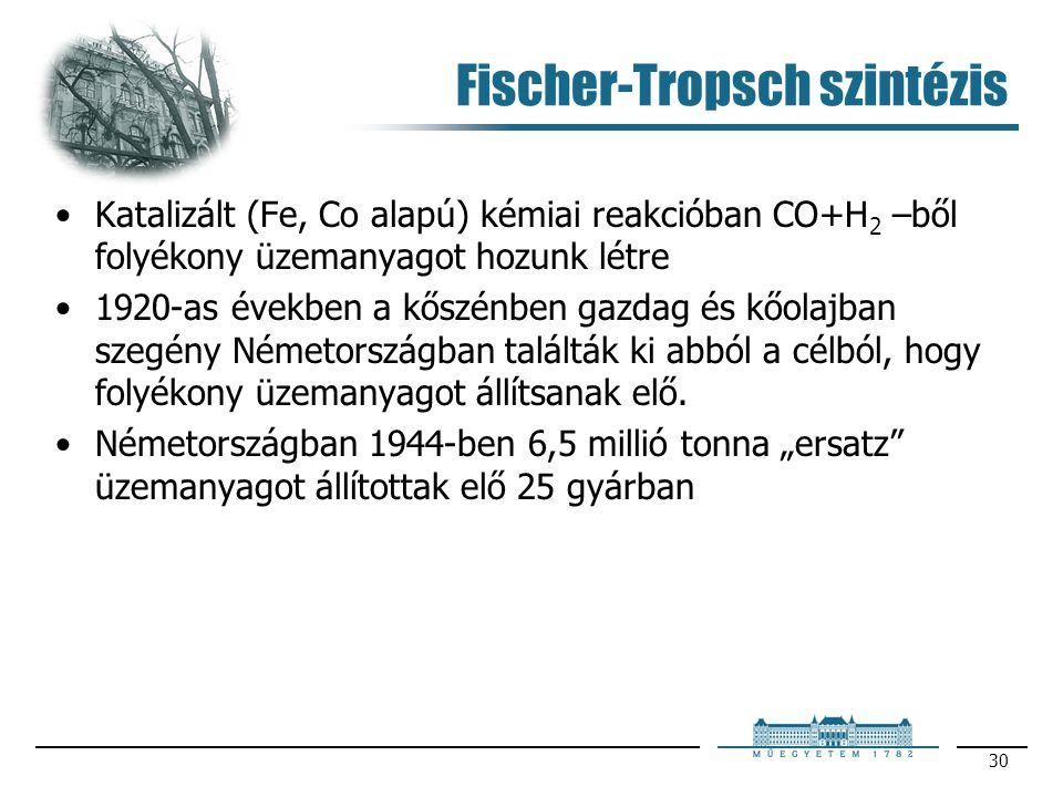 Fischer-Tropsch szintézis
