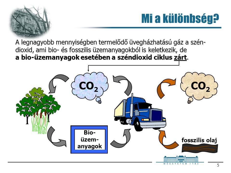 Mi a különbség A legnagyobb mennyiségben termelődő üvegházhatású gáz a szén- dioxid, ami bio- és fosszilis üzemanyagokból is keletkezik, de.