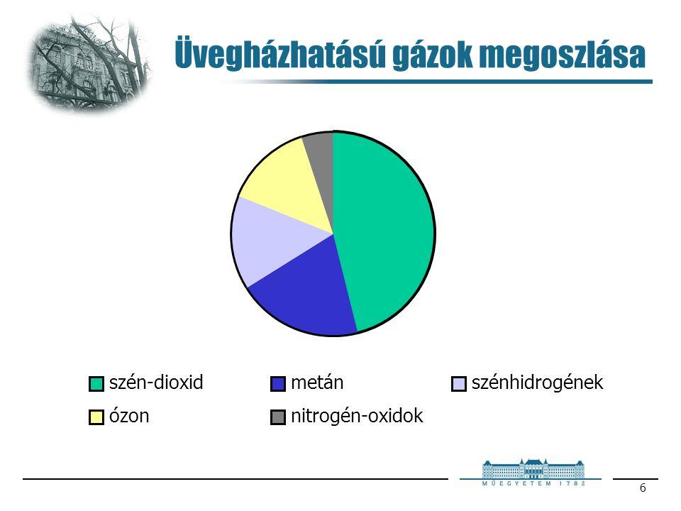 Üvegházhatású gázok megoszlása