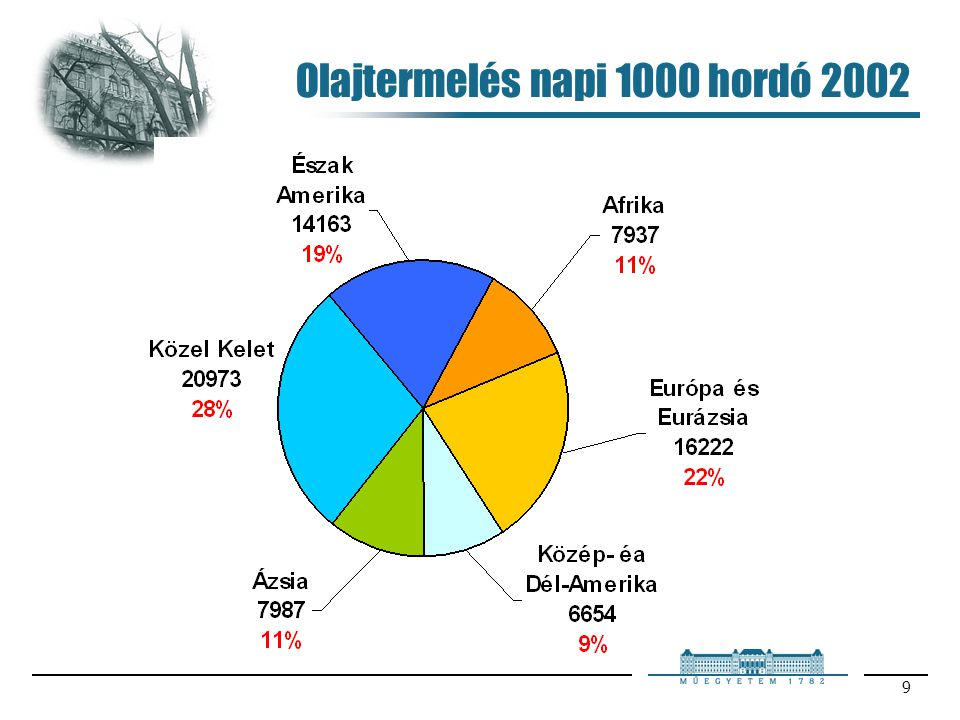 Olajtermelés napi 1000 hordó 2002