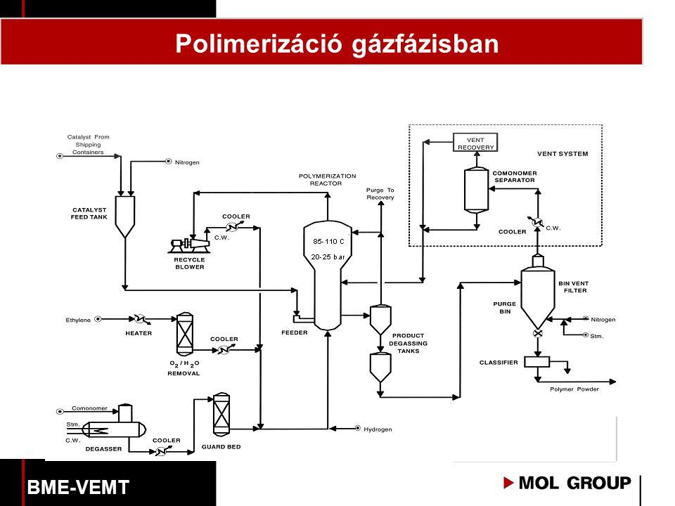 Polimerizáció gázfázisban