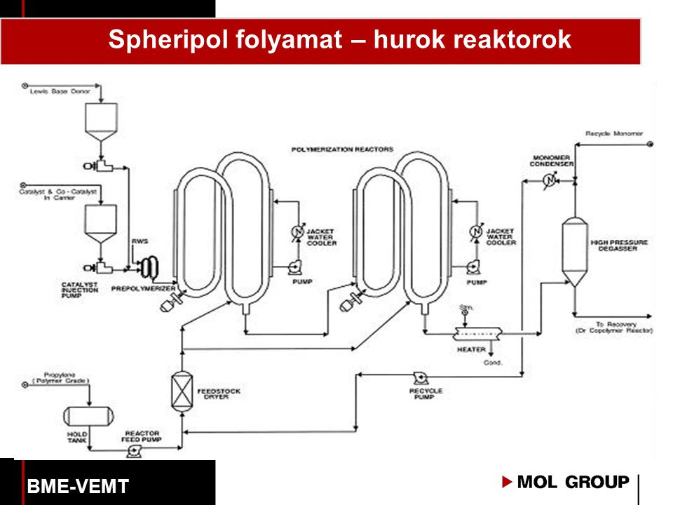 Spheripol folyamat – hurok reaktorok
