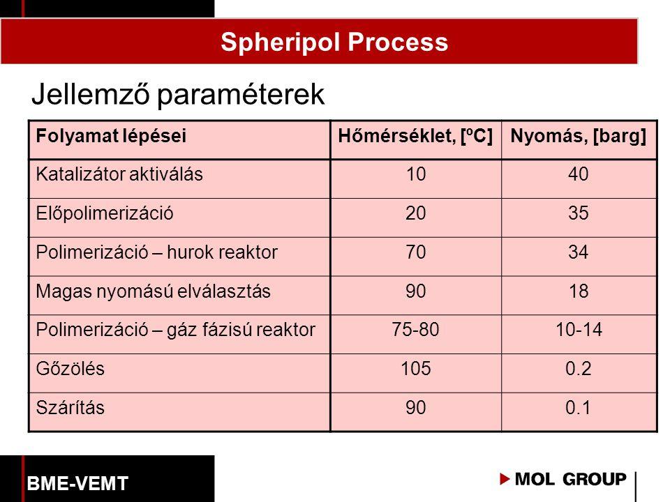 Jellemző paraméterek Spheripol Process Folyamat lépései