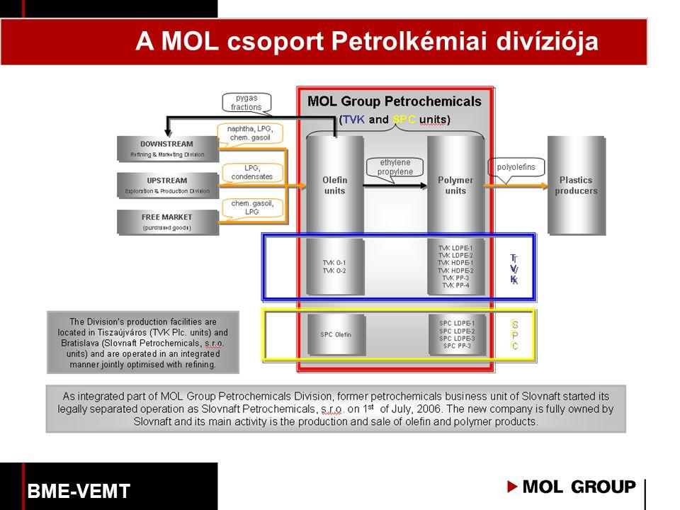 A MOL csoport Petrolkémiai divíziója