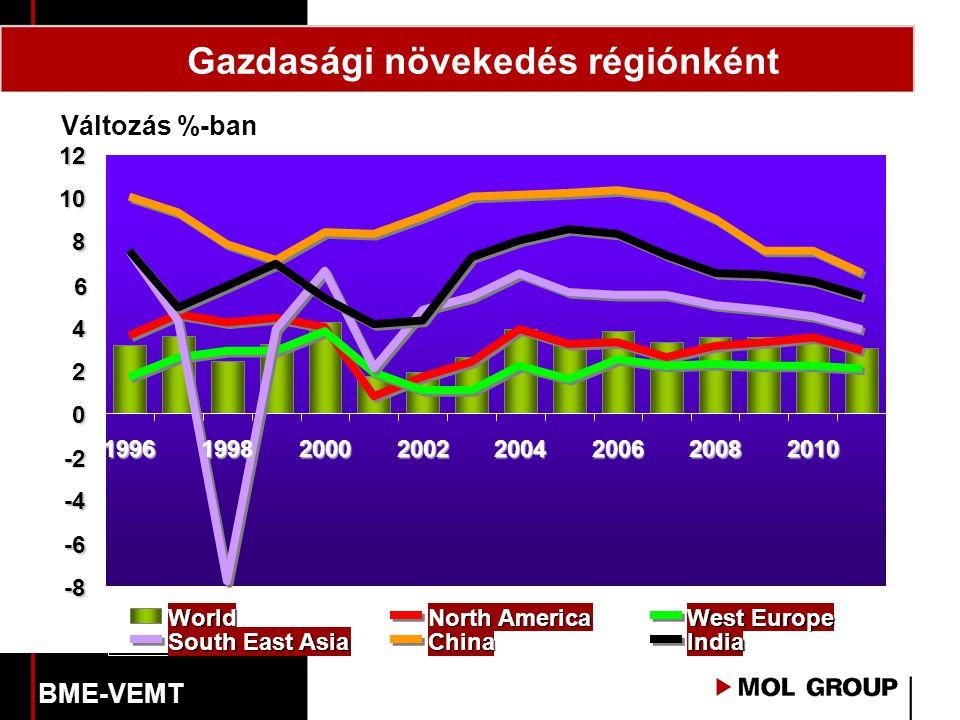 Gazdasági növekedés régiónként