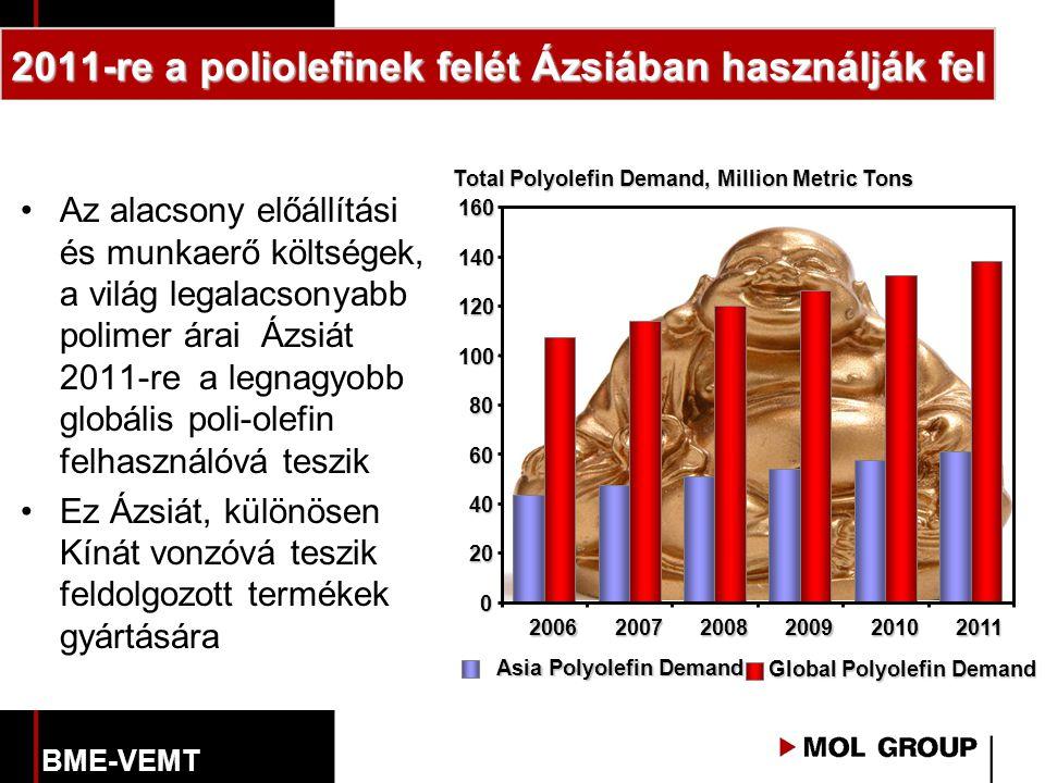 2011-re a poliolefinek felét Ázsiában használják fel