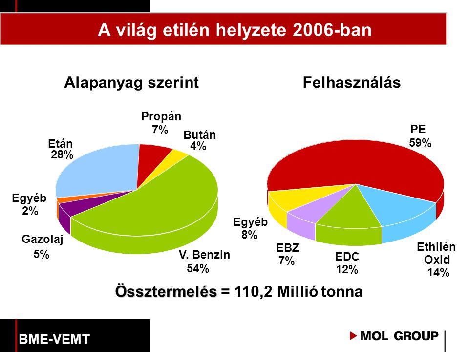 A világ etilén helyzete 2006-ban