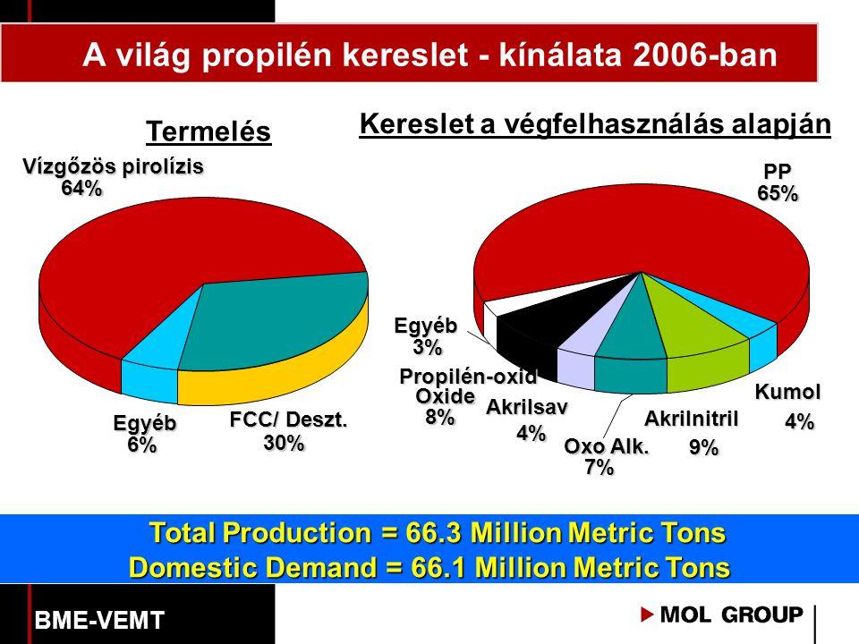 A világ propilén kereslet - kínálata 2006-ban