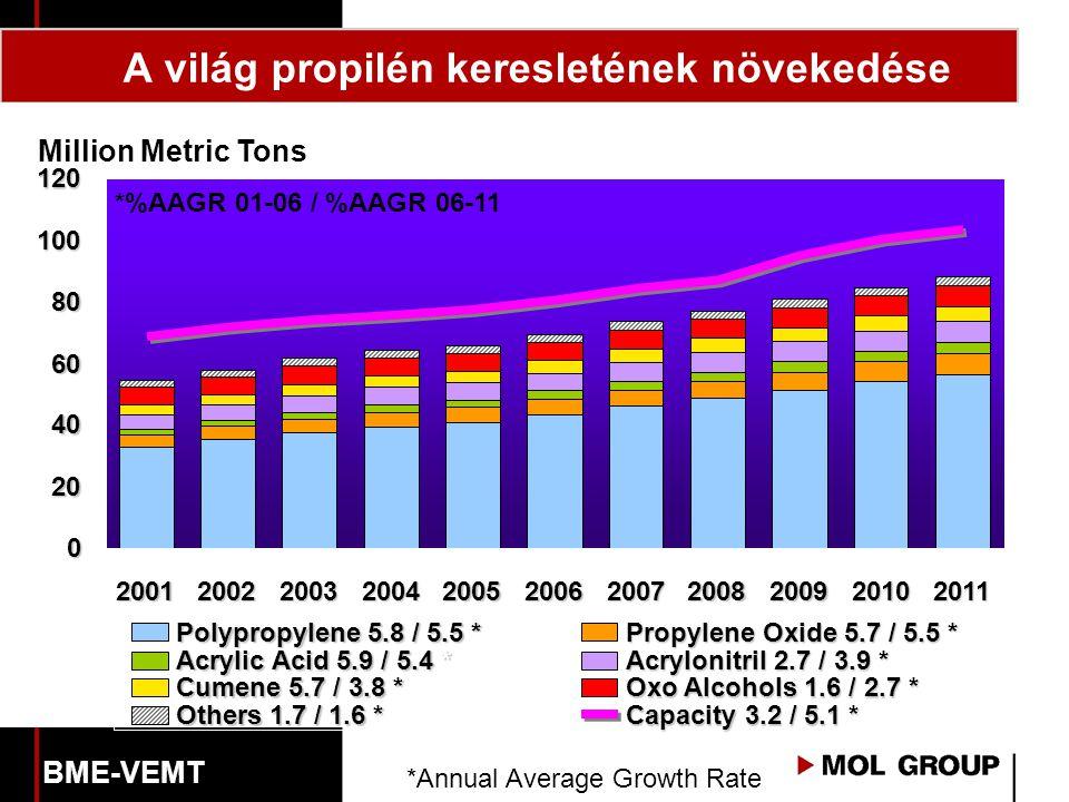 A világ propilén keresletének növekedése